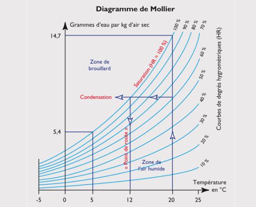 Condensation moisissure probleme la rochelle Rochefort